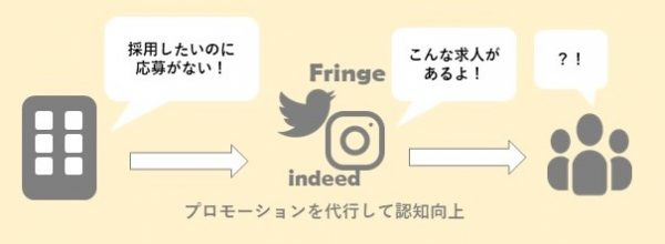 sns-image